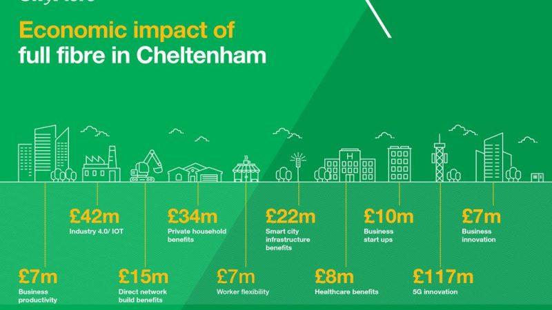 CityFibre Economic Impact in Cheltenham